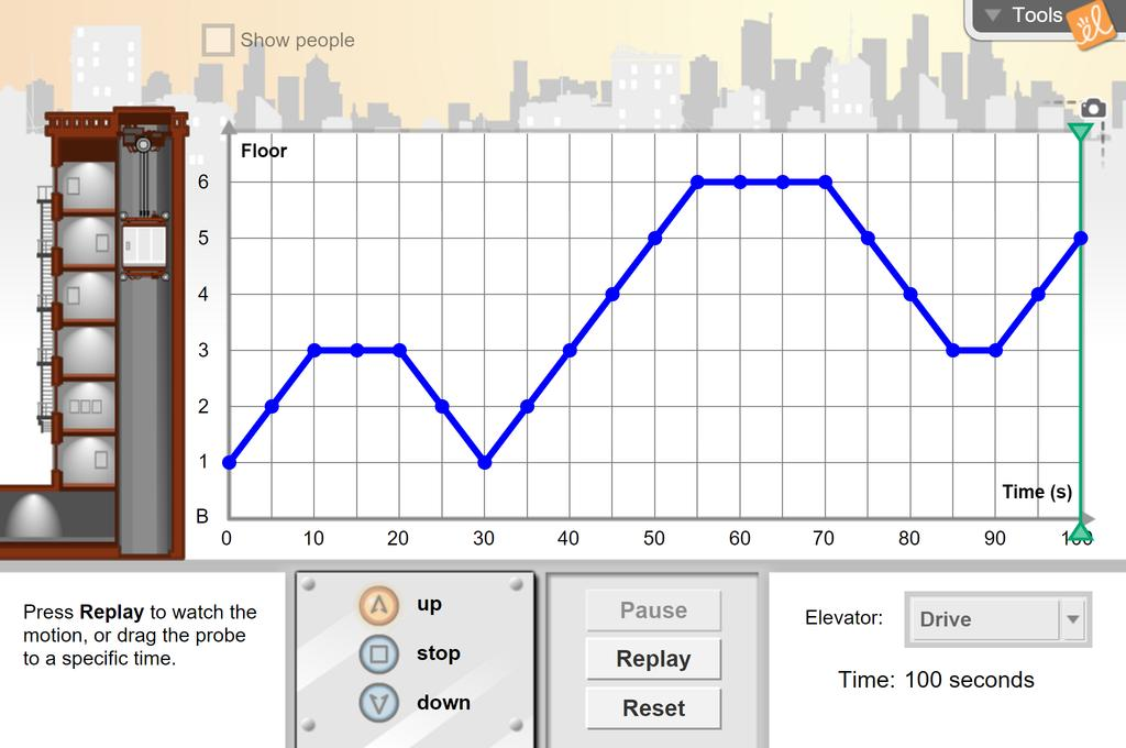 Screenshot of Elevator Operator (Line Graphs) Gizmo