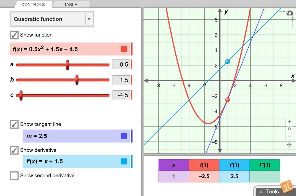 Screenshot of Graphs of Derivative Functions Gizmo