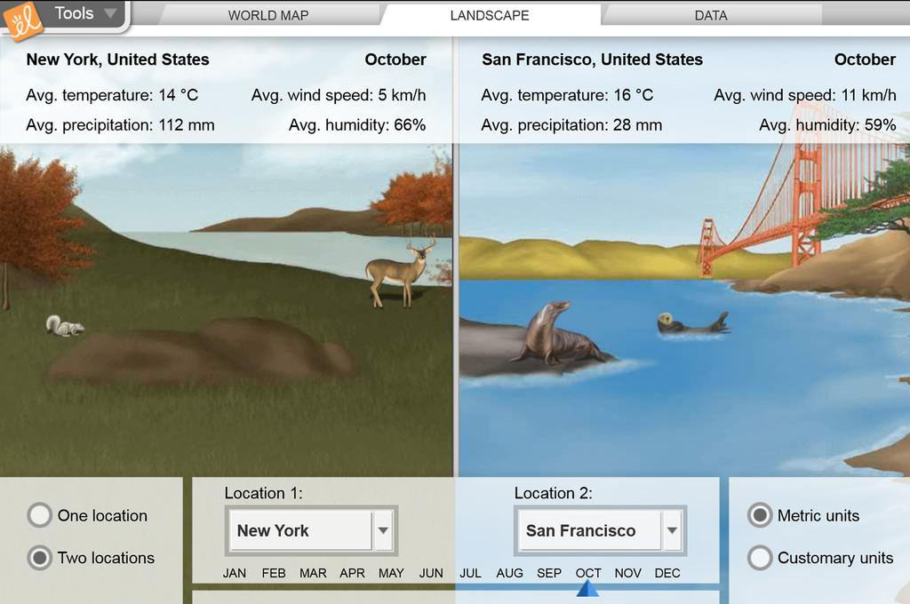 Screenshot of Comparing Climates (Metric) Gizmo