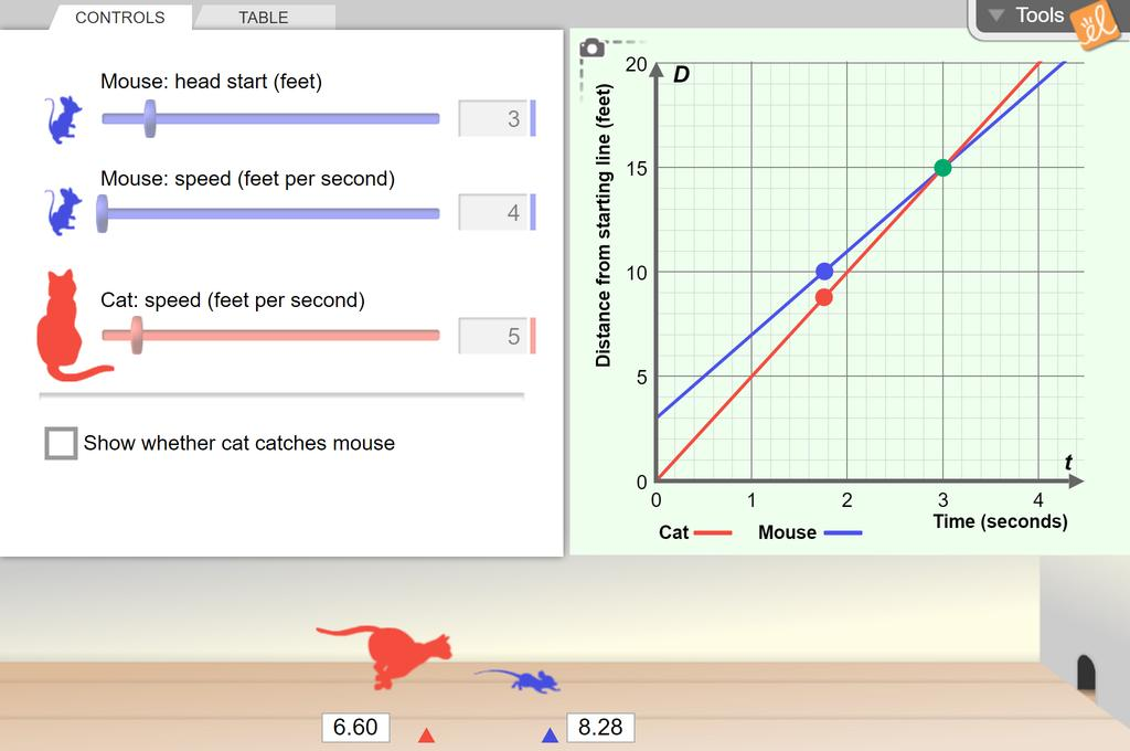 Screenshot of Cat and Mouse (Modeling with Linear Systems) Gizmo