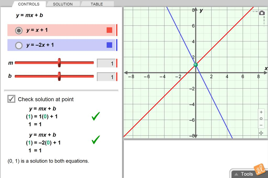 Screenshot of Solving Linear Systems (Slope-Intercept Form) Gizmo