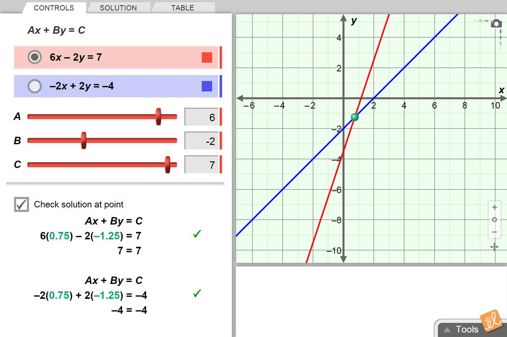 Screenshot of Solving Linear Systems (Standard Form) Gizmo