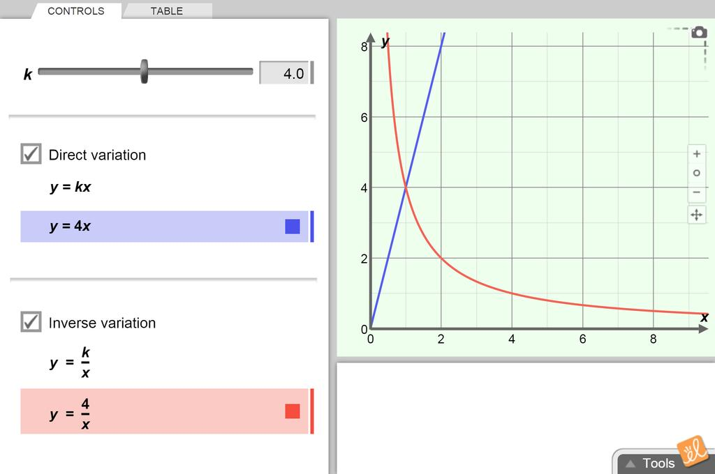 Screenshot of Direct and Inverse Variation Gizmo
