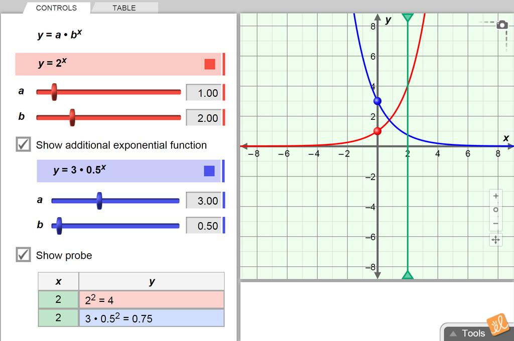 Screenshot of Introduction to Exponential Functions Gizmo
