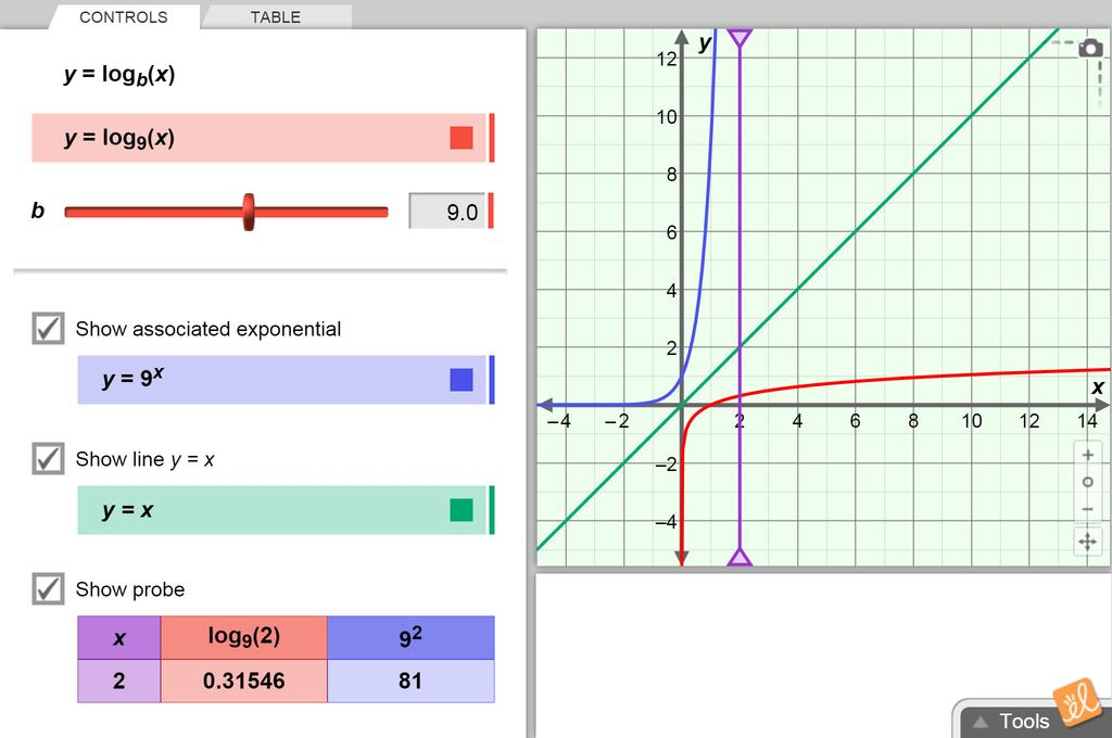 Screenshot of Logarithmic Functions Gizmo