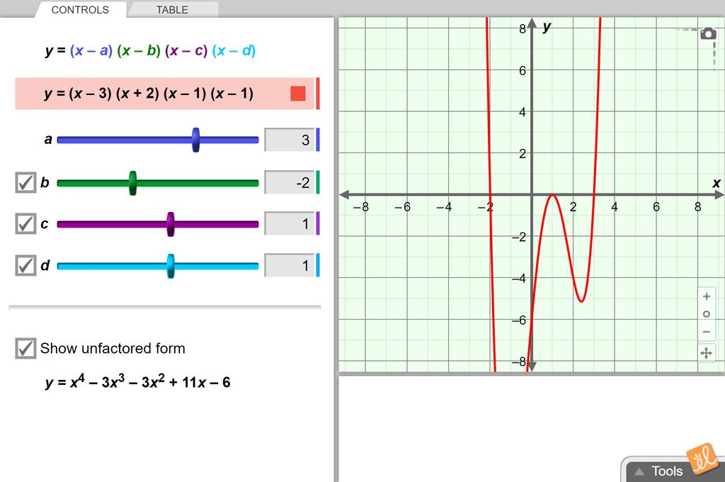 Screenshot of Polynomials and Linear Factors Gizmo