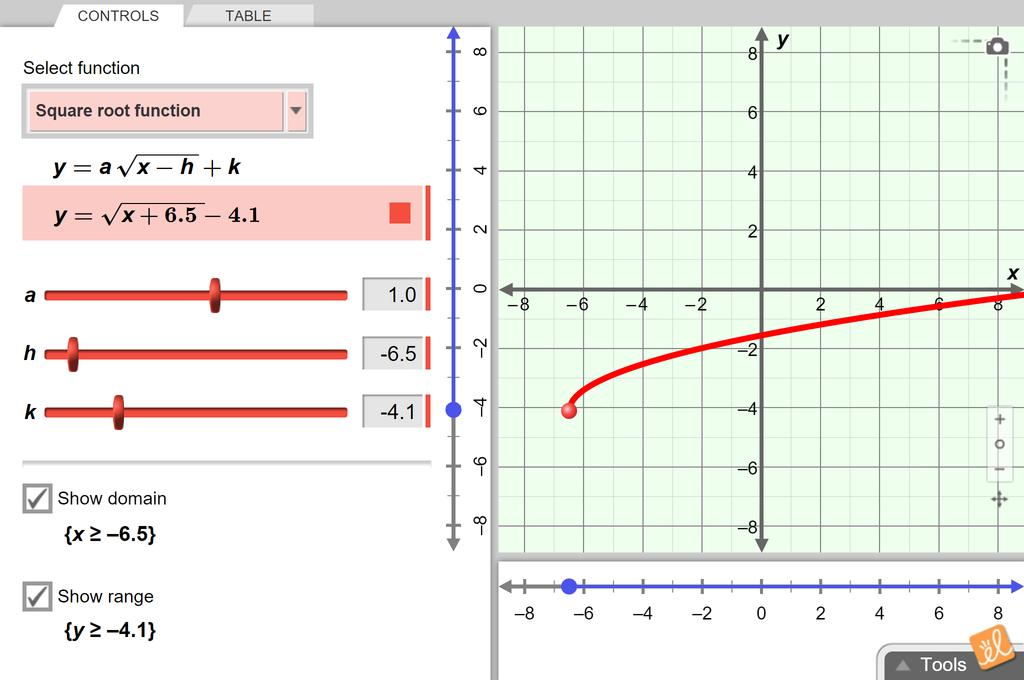 Screenshot of Radical Functions Gizmo