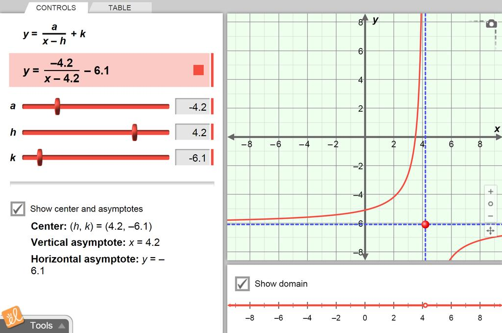 Screenshot of Rational Functions Gizmo