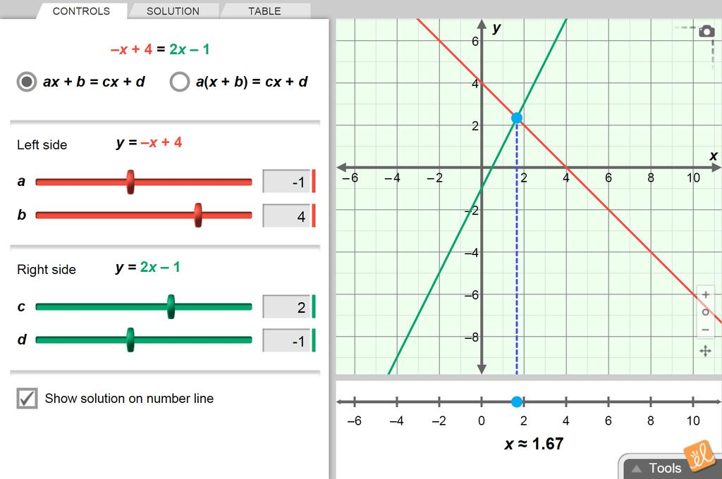 Screenshot of Solving Equations by Graphing Each Side Gizmo