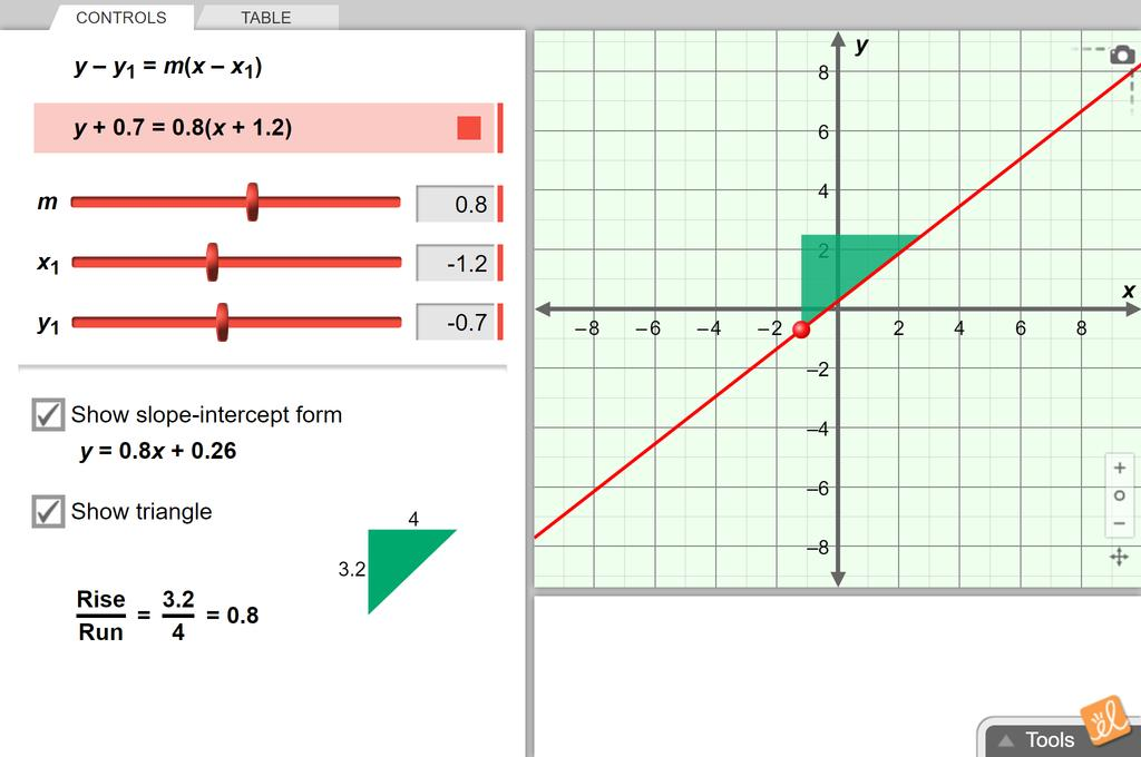 Screenshot of Point-Slope Form of a Line Gizmo