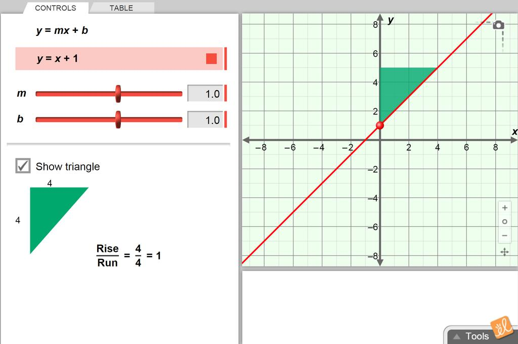 Screenshot of Slope-Intercept Form of a Line Gizmo
