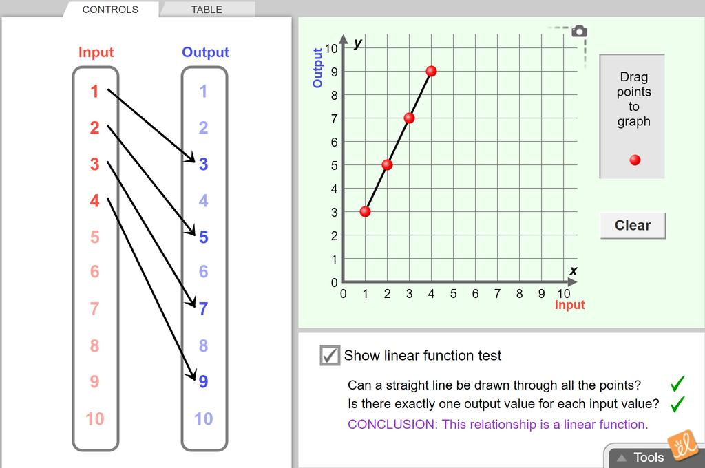 Screenshot of Linear Functions Gizmo