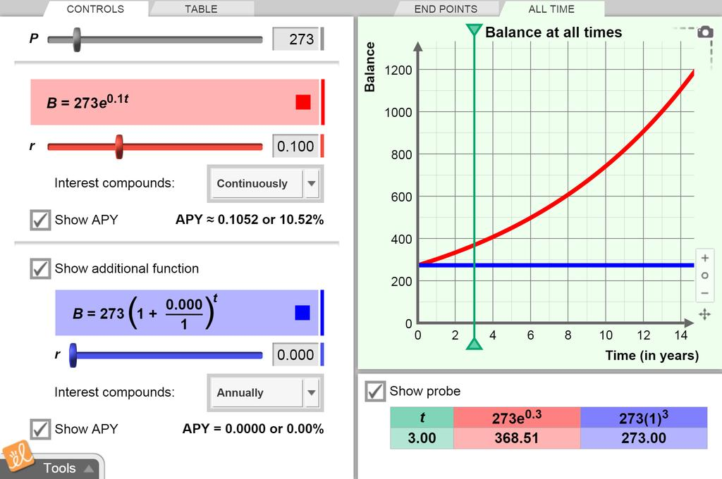 Screenshot of Compound Interest Gizmo