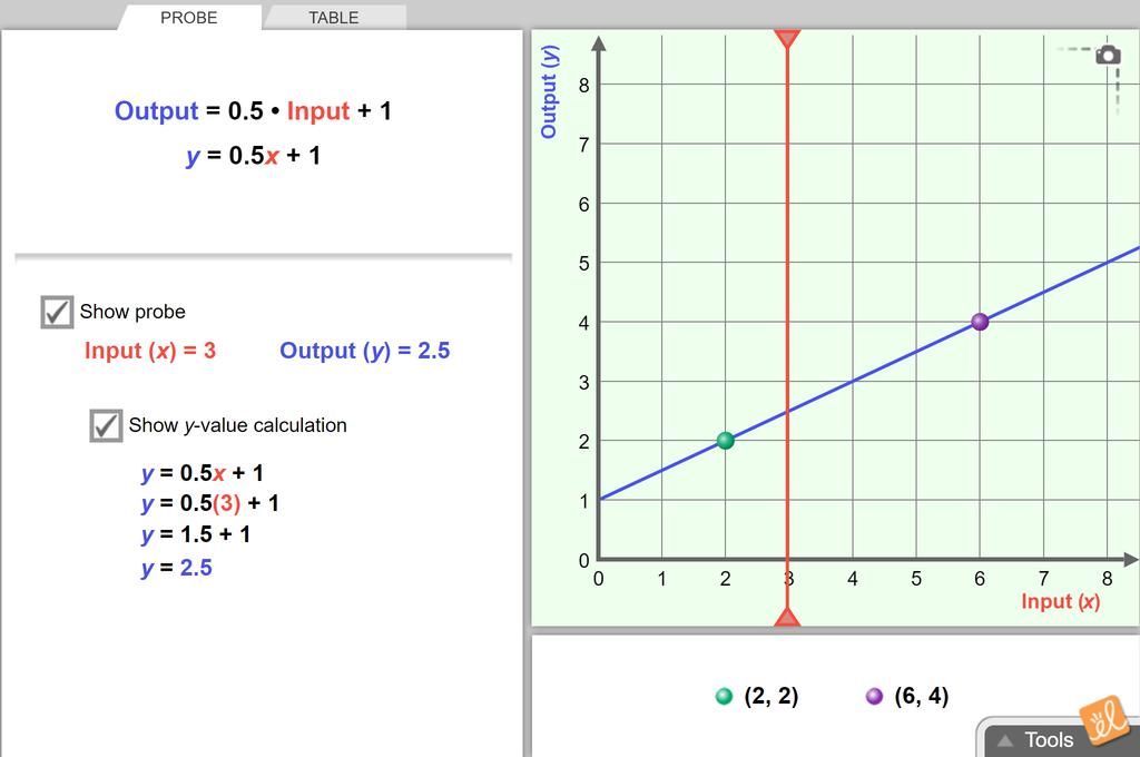 Screenshot of Points, Lines, and Equations Gizmo