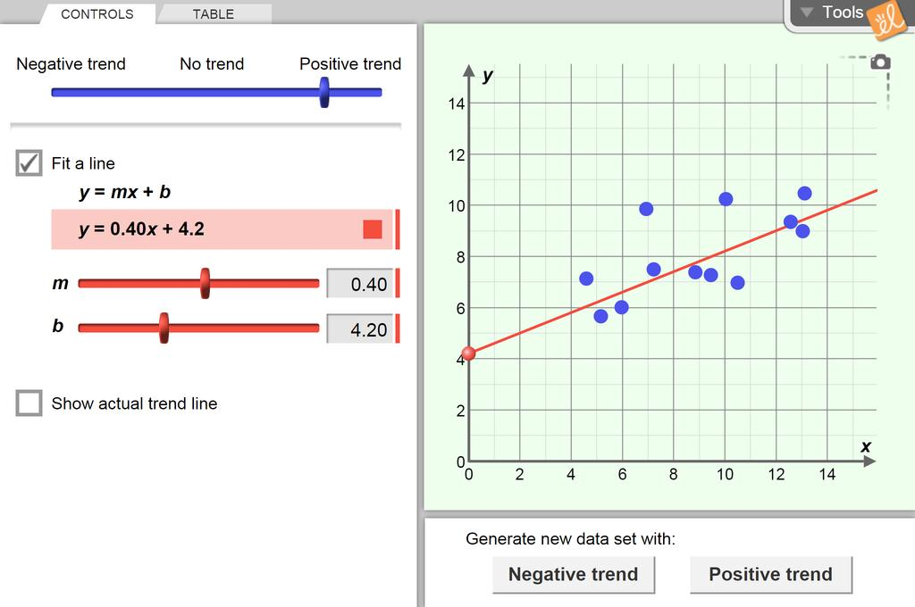 Screenshot of Trends in Scatter Plots Gizmo