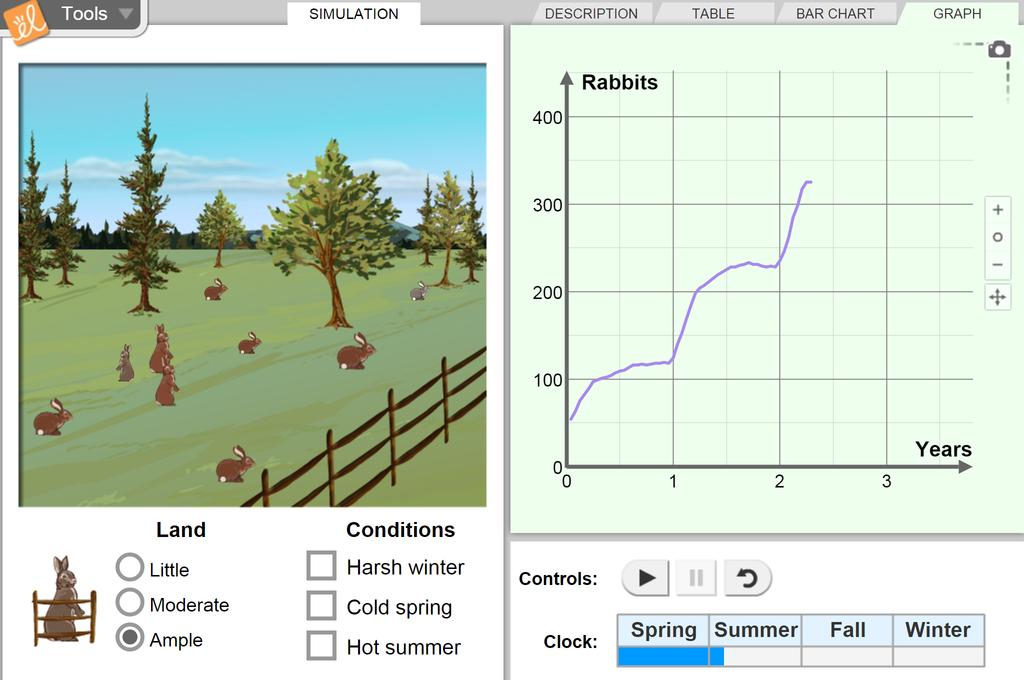 Screenshot of Rabbit Population by Season Gizmo