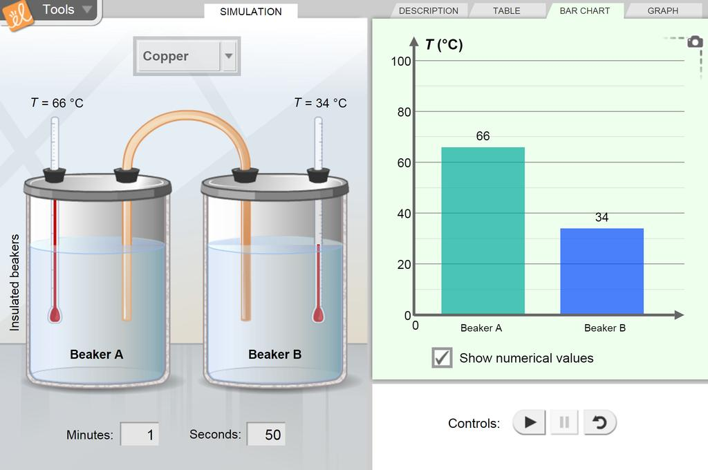 Screenshot of Heat Transfer by Conduction Gizmo