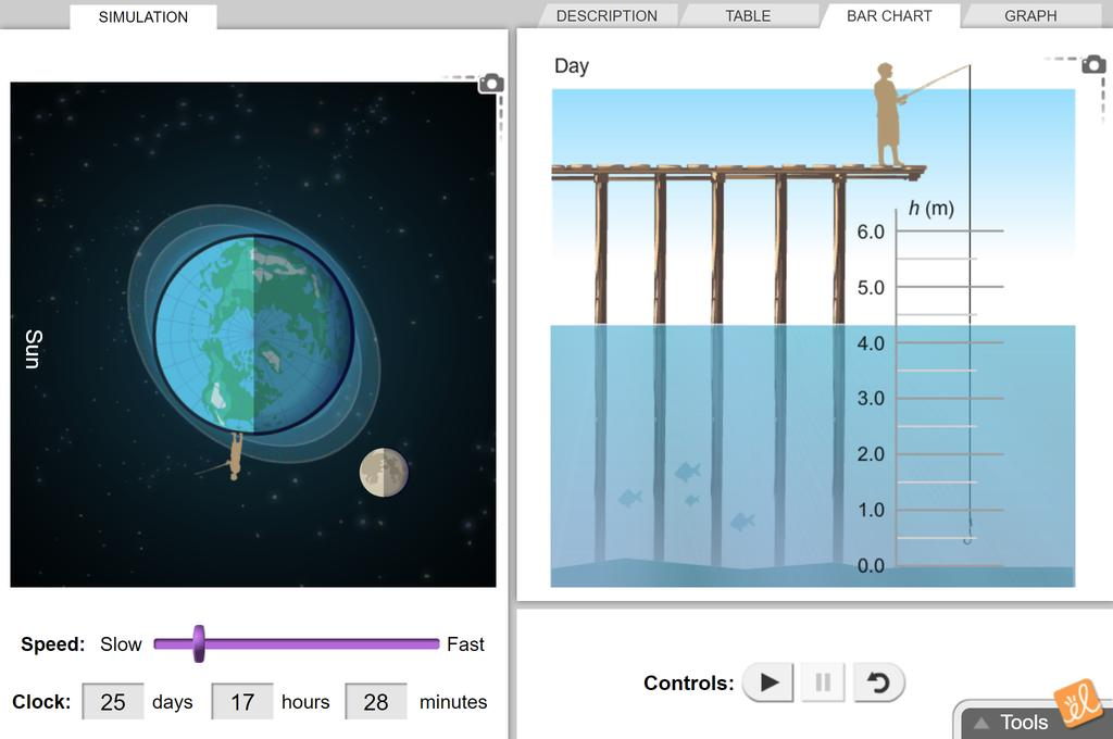 Screenshot of Tides - Metric Gizmo