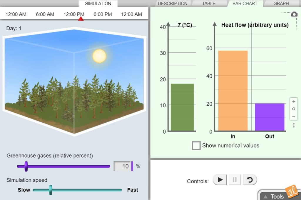 Screenshot of Greenhouse Effect - Metric Gizmo