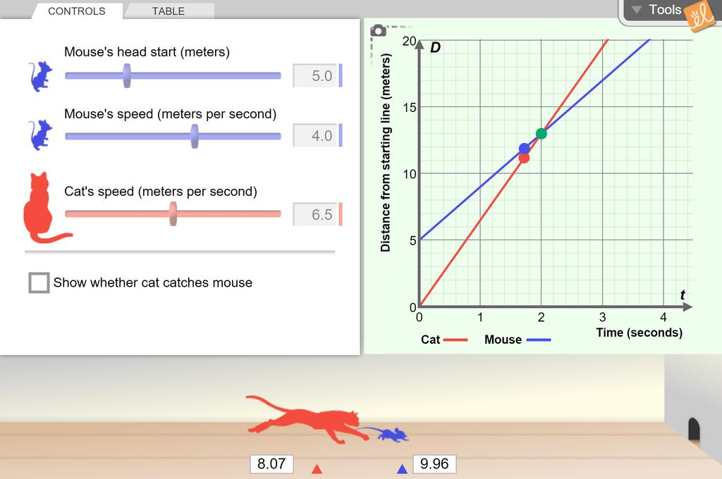 Screenshot of Cat and Mouse (Modeling with Linear Systems) - Metric Gizmo