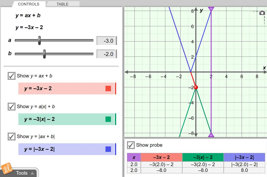 Screenshot of Absolute Value with Linear Functions Gizmo